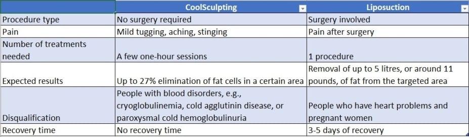 CoolSculpting Liposuction Comparison Table