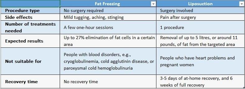 Fat Freezing vs Liposuction Comparison